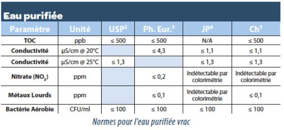 Normes pour l'eau purifiée vrac