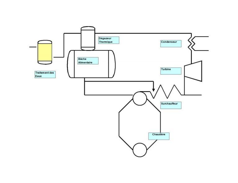 Cycle eau vapeur